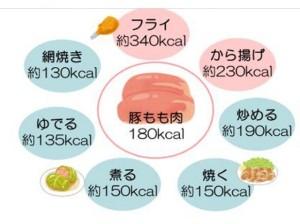 豚カロリー表